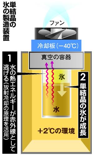 単結晶装置